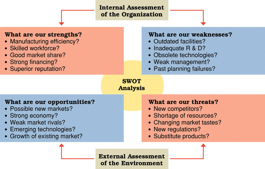 Swot Analysis - The Sme Hub